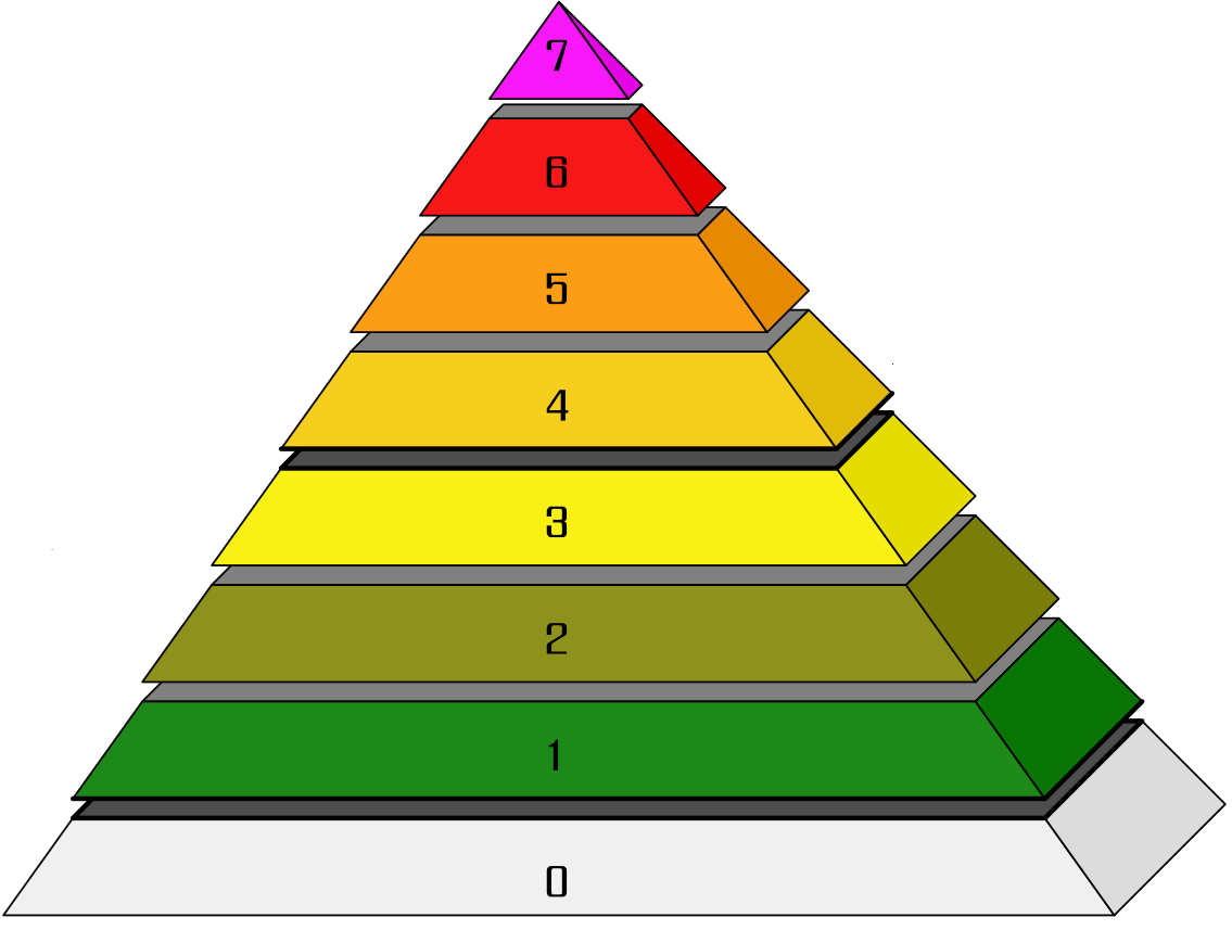 ../INES%20pyramid.png
